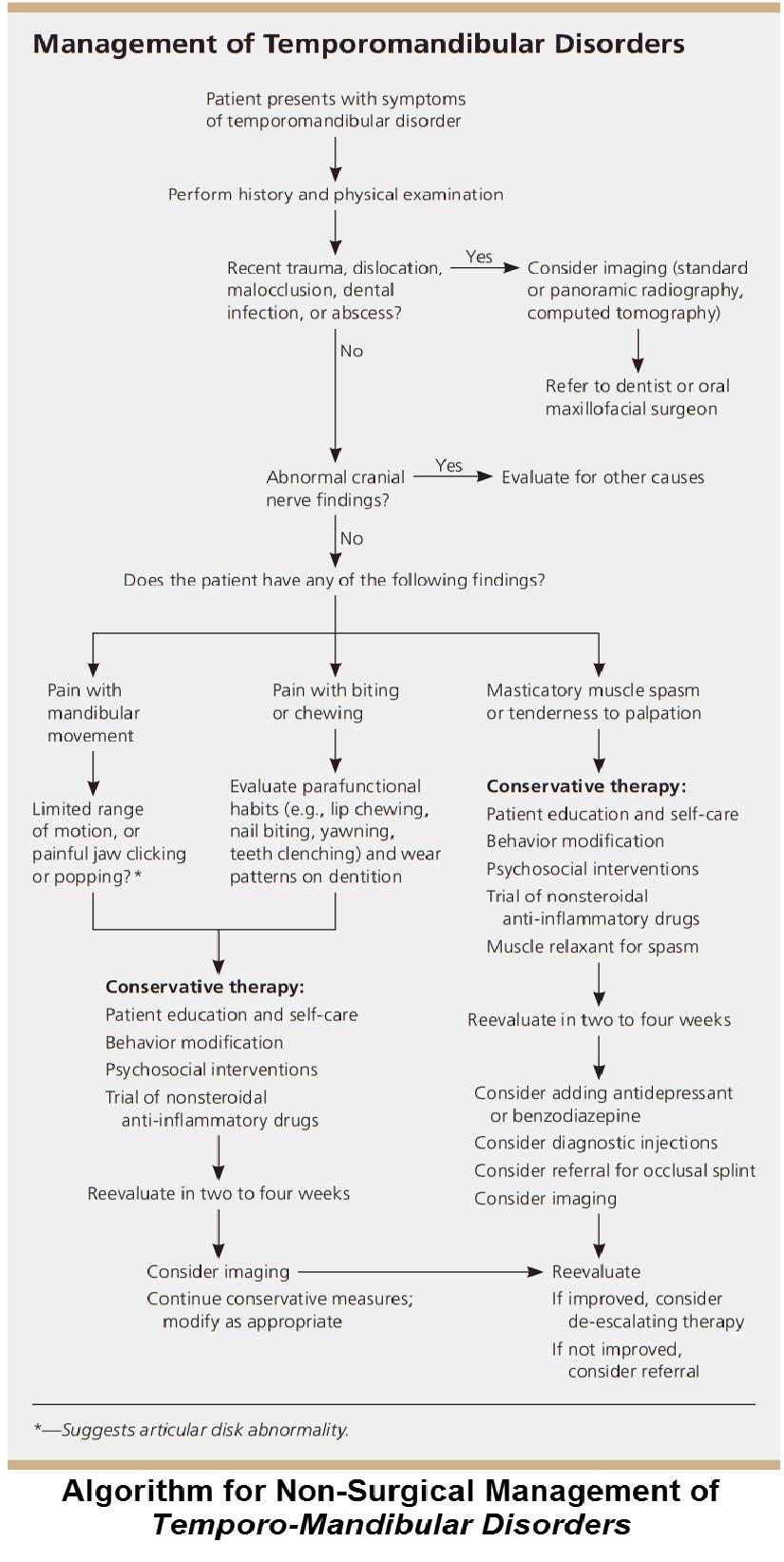 Algorithm_for_Non-Surgical_Management_of_Temporo-Mandibular_Disorders-825x1643