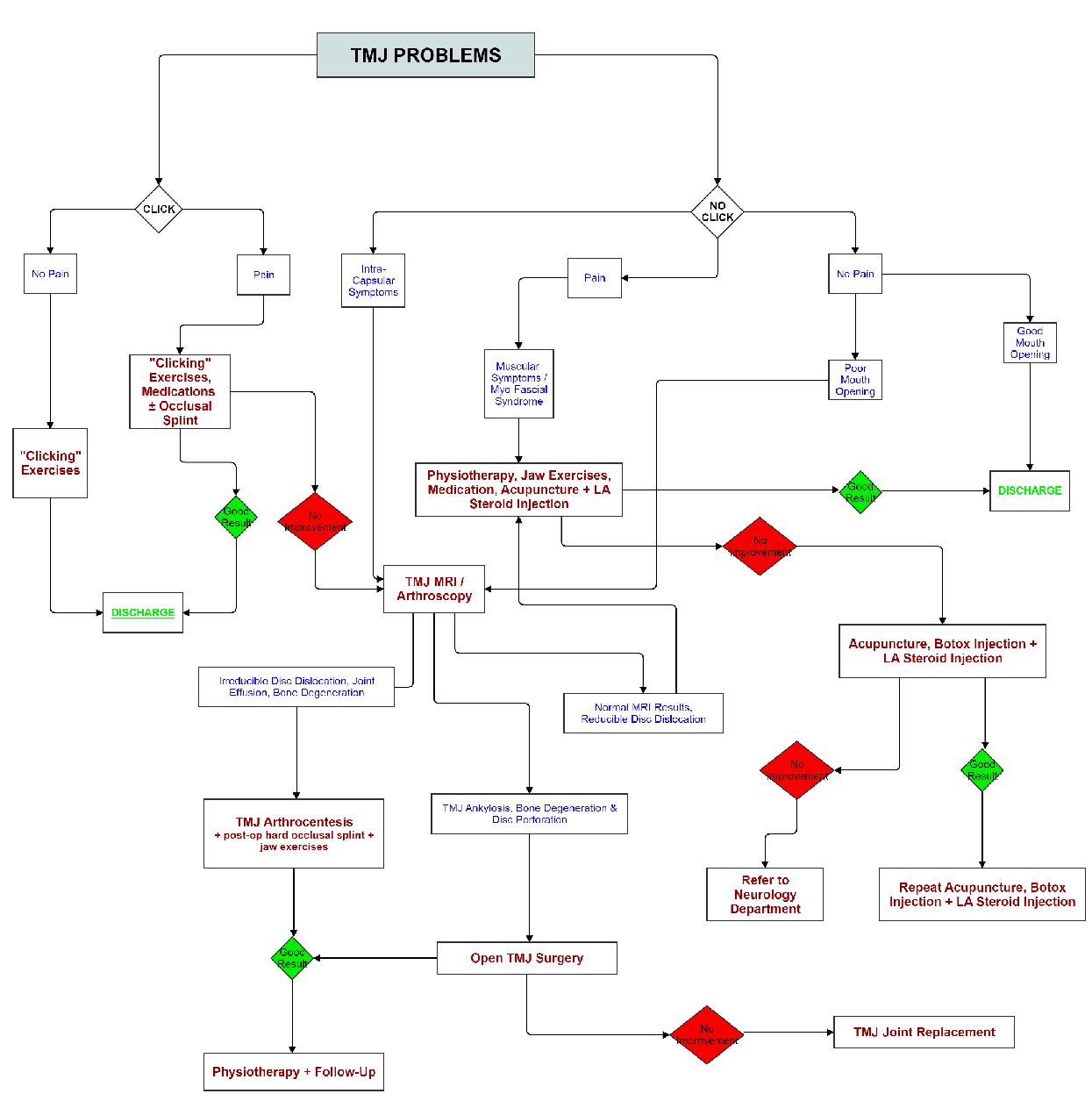 ss_tmj_treatment_tree2-1245x1255