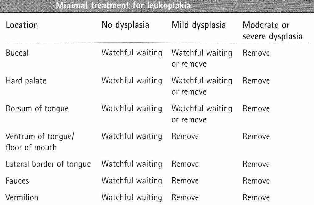 Minimal_Treatment_for_Leukoplakia-1018x667