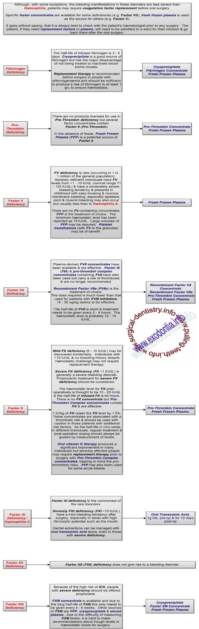 Rare_Coagulation_Factor_Deficiency_2-1033x3256