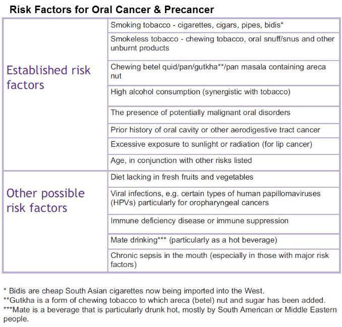 Risk_Factors_for_Oral_Cancer_Pre-Cancer_1-678x648