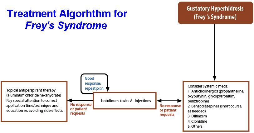 Frey_s_Syndrome_Algorhythm